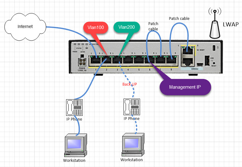 Cisco ASA: Bridge mode with dynamic VPN tunnel  Part1  – FINKOTEK